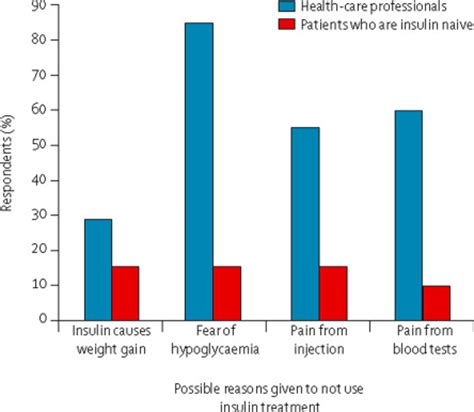 Literature review on insulin therapy